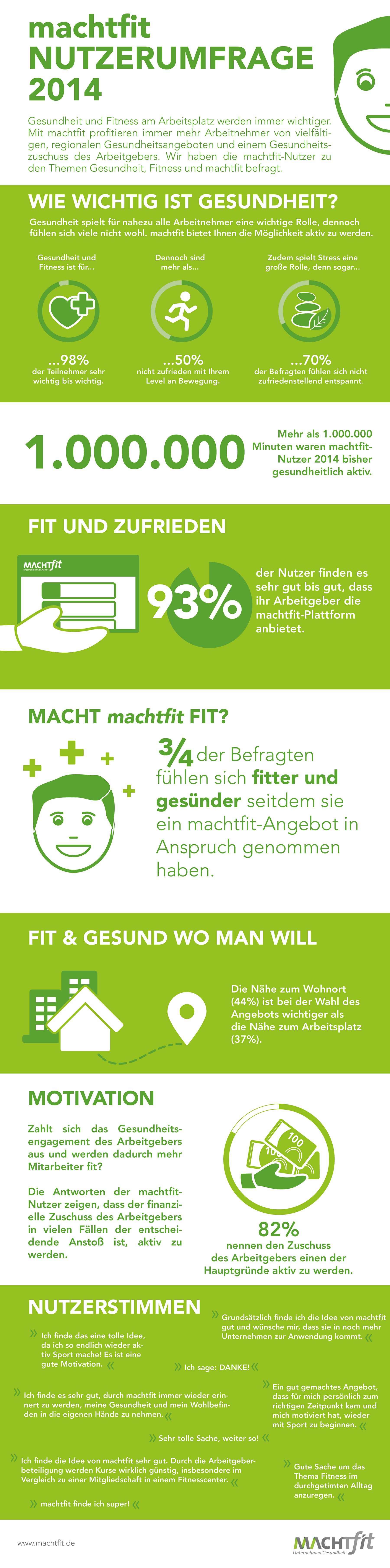 Infografik machtfit Umfrage_klein