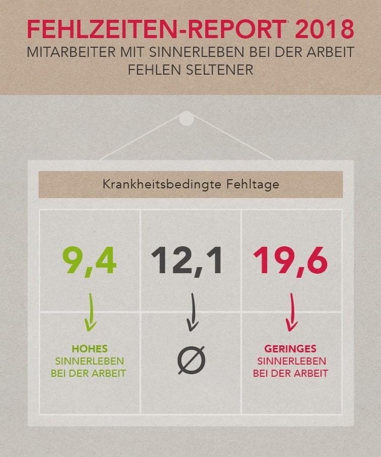 Fehlzeiten-Report belegt: Weniger Fehlzeiten durch sinnvolle Arbeit und Gesundheitsmanagement