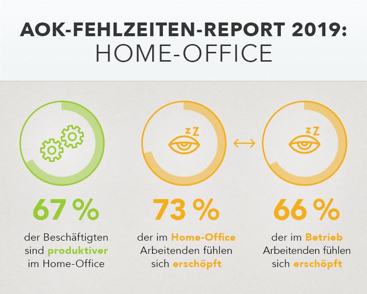 Grafik zeigt Ergebnisse des AOK-Fehlzeitenreports 2019: 67% der Beschäftigten sind produktiver im Home Office, 73% der im Home-Office Arbeitenden fühlen sich erschöpft, 66% der im Betrieb Arbeitenden fühlen sich erschöpft
